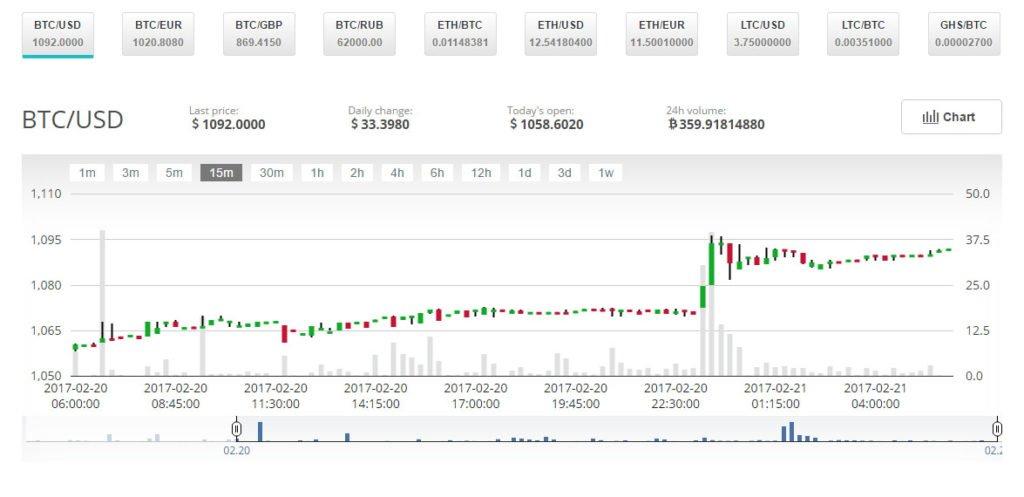 CEX.IO Charts
